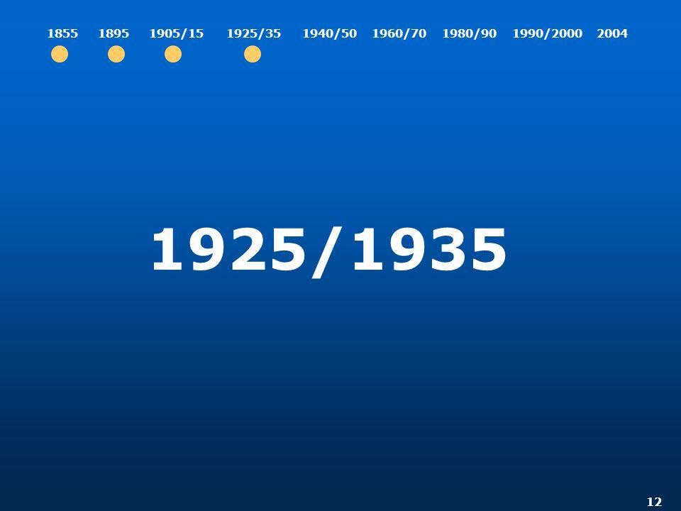 12 1925/1935 185518951905/151940/501960/701980/901990/200020041925/35