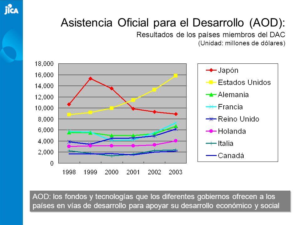 Asistencia Oficial para el Desarrollo (AOD): Resultados de los países miembros del DAC (Unidad: millones de dólares) AOD: los fondos y tecnologías que