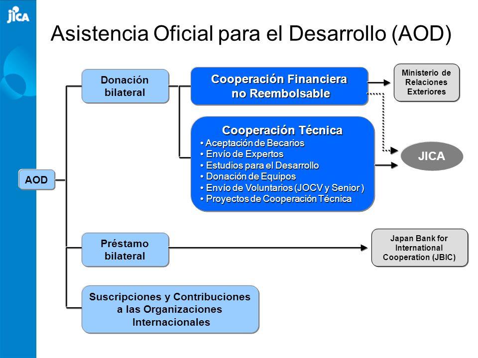 Asistencia Oficial para el Desarrollo (AOD) AOD Suscripciones y Contribuciones a las Organizaciones Internacionales Préstamo bilateral Donación bilate