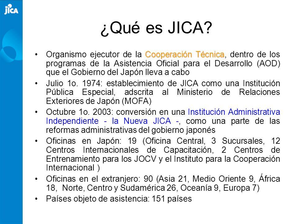 ¿Qué es JICA? Organismo ejecutor de la C CC Cooperación Técnica, dentro de los programas de la Asistencia Oficial para el Desarrollo (AOD) que el Gobi
