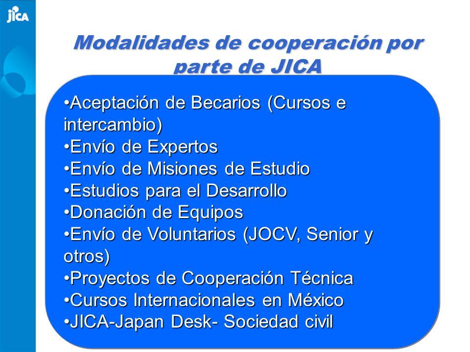 Modalidades de cooperación por parte de JICA Aceptación de Becarios (Cursos e intercambio)Aceptación de Becarios (Cursos e intercambio) Envío de Exper
