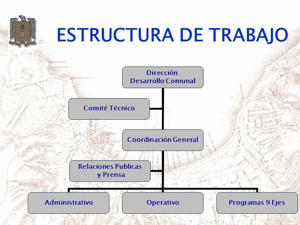 ESTRUCTURA DE TRABAJO Dirección Desarrollo Comunal Coordinación General AdministrativoOperativoProgramas 9 Ejes Relaciones Publicas y Prensa Comité Té