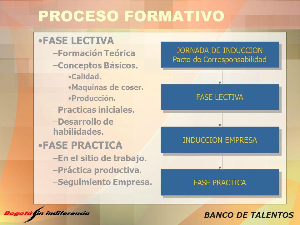 BANCO DE TALENTOS PROCESO FORMATIVO FASE LECTIVA –Formación Teórica –Conceptos Básicos. Calidad. Maquinas de coser. Producción. –Practicas iniciales.