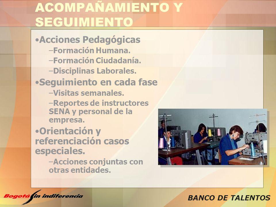 BANCO DE TALENTOS ACOMPAÑAMIENTO Y SEGUIMIENTO Acciones Pedagógicas –Formación Humana. –Formación Ciudadanía. –Disciplinas Laborales. Seguimiento en c