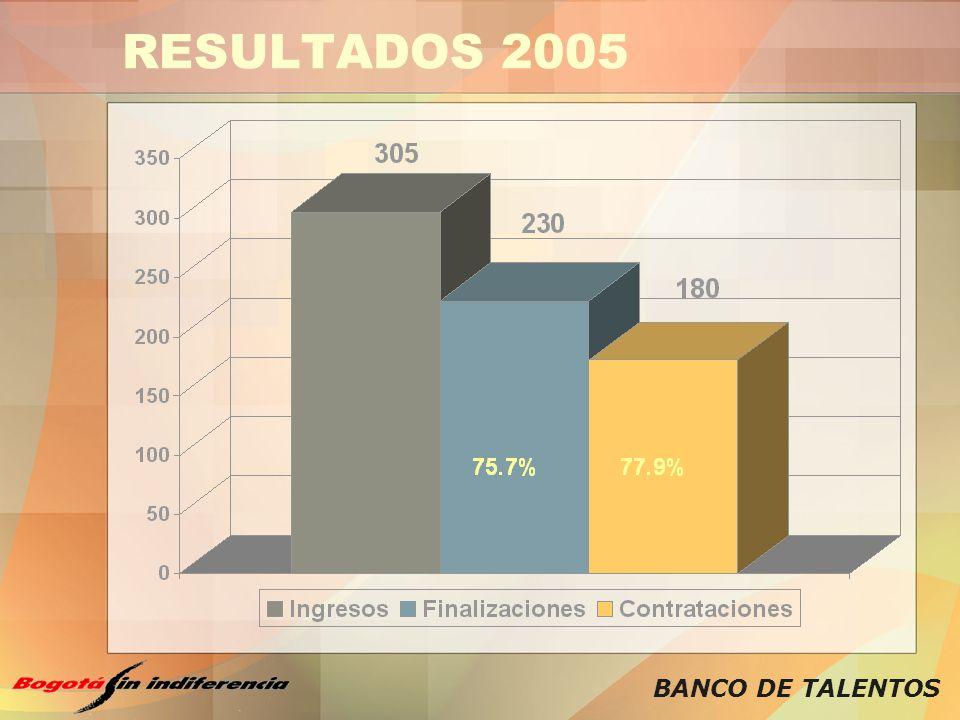 BANCO DE TALENTOS RESULTADOS 2005