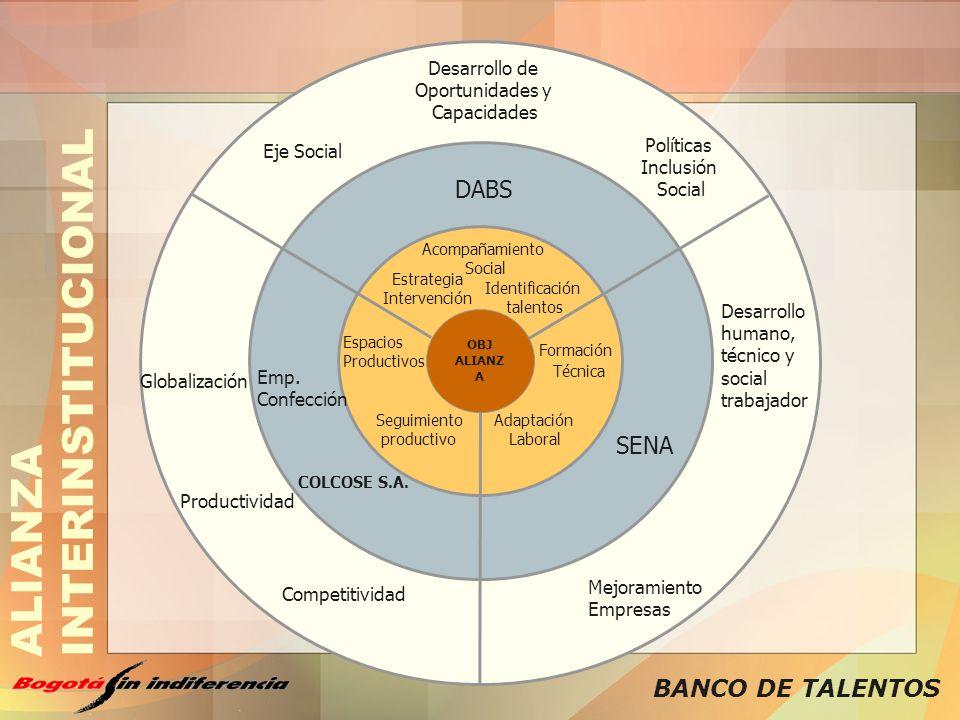 BANCO DE TALENTOS SENA DABS Eje Social Políticas Inclusión Social Desarrollo de Oportunidades y Capacidades Desarrollo humano, técnico y social trabaj
