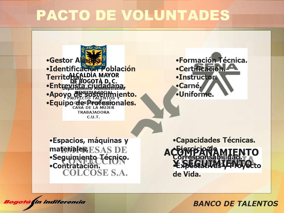 BANCO DE TALENTOS PACTO DE VOLUNTADES EMPRESAS DE CONFECCION COLCOSE S.A. PROYECTO TALENTOS Y OPORTUNIDADES CASA DE LA MUJER TRABAJADORA C.U.T. Gestor