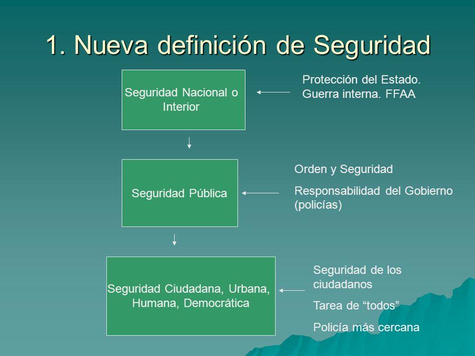 1. Nueva definición de Seguridad Seguridad Nacional o Interior Seguridad Pública Seguridad Ciudadana, Urbana, Humana, Democrática Protección del Estad
