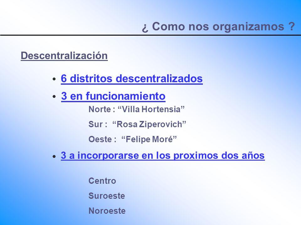 ¿ Como nos organizamos ? Descentralización 6 distritos descentralizados 3 en funcionamiento Norte : Villa Hortensia Sur : Rosa Ziperovich Oeste : Feli
