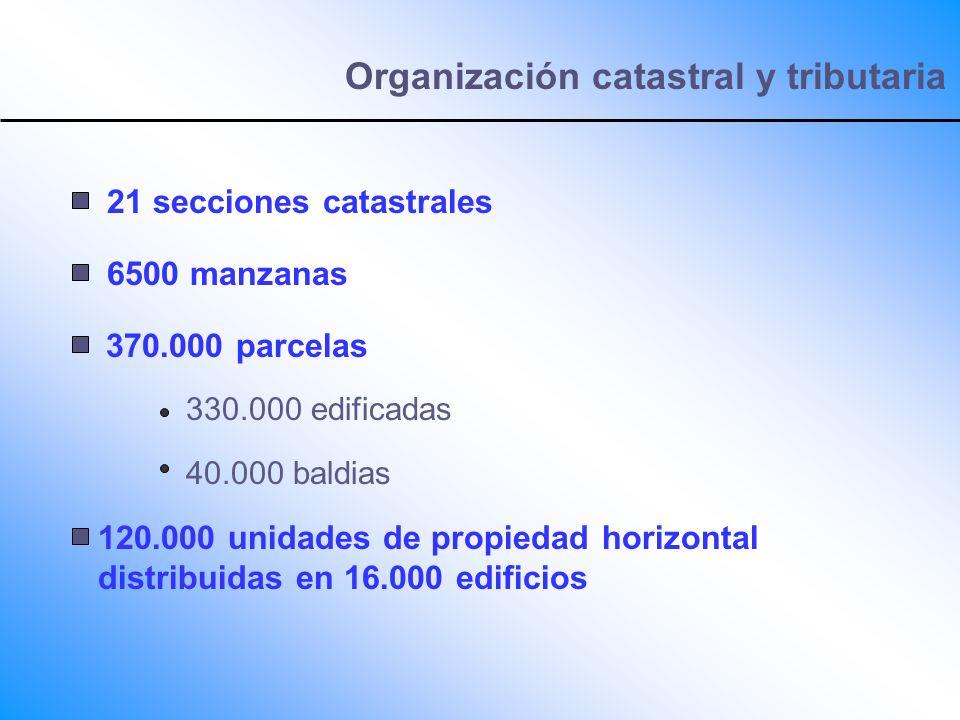 Organización catastral y tributaria 21 secciones catastrales 6500 manzanas 370.000 parcelas 330.000 edificadas 40.000 baldias 120.000 unidades de prop
