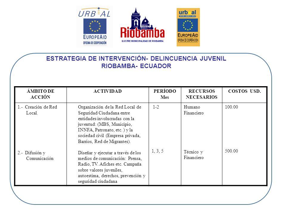 ESTRATEGIA DE INTERVENCIÓN- DELINCUENCIA JUVENIL RIOBAMBA- ECUADOR ÁMBITO DE ACCIÓN ACTIVIDADPERÍODO Mes RECURSOS NECESARIOS COSTOS USD. 1.- Creación