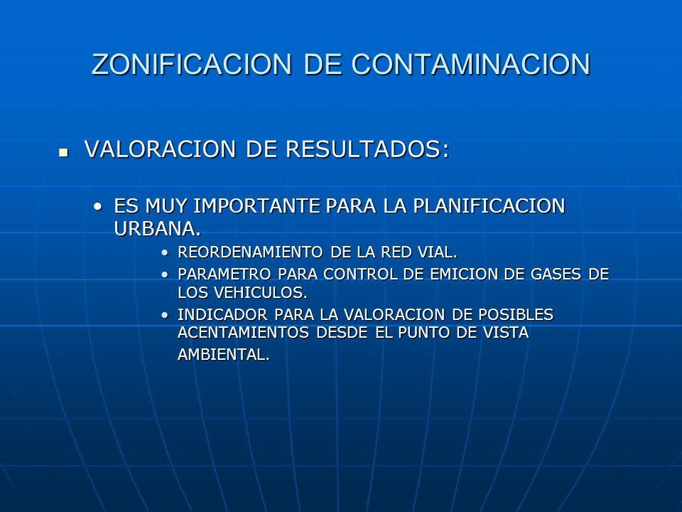 ZONIFICACION DE CONTAMINACION VALORACION DE RESULTADOS: VALORACION DE RESULTADOS: ES MUY IMPORTANTE PARA LA PLANIFICACION URBANA.ES MUY IMPORTANTE PAR