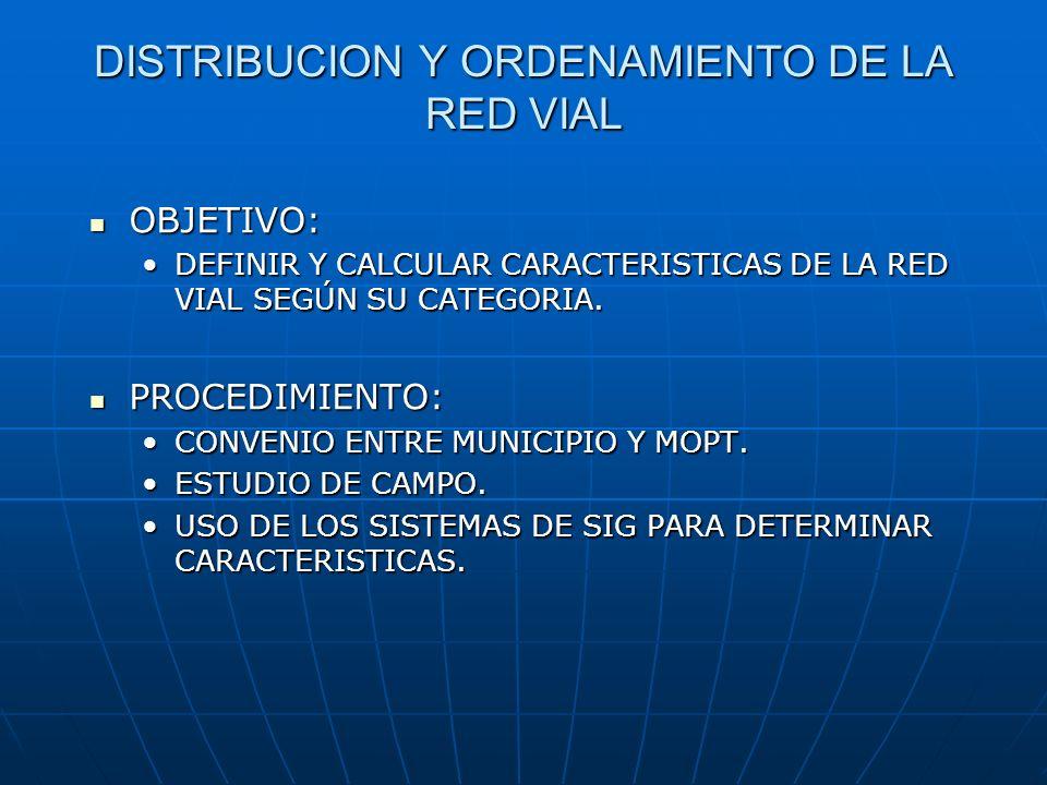 DISTRIBUCION Y ORDENAMIENTO DE LA RED VIAL OBJETIVO: OBJETIVO: DEFINIR Y CALCULAR CARACTERISTICAS DE LA RED VIAL SEGÚN SU CATEGORIA.DEFINIR Y CALCULAR