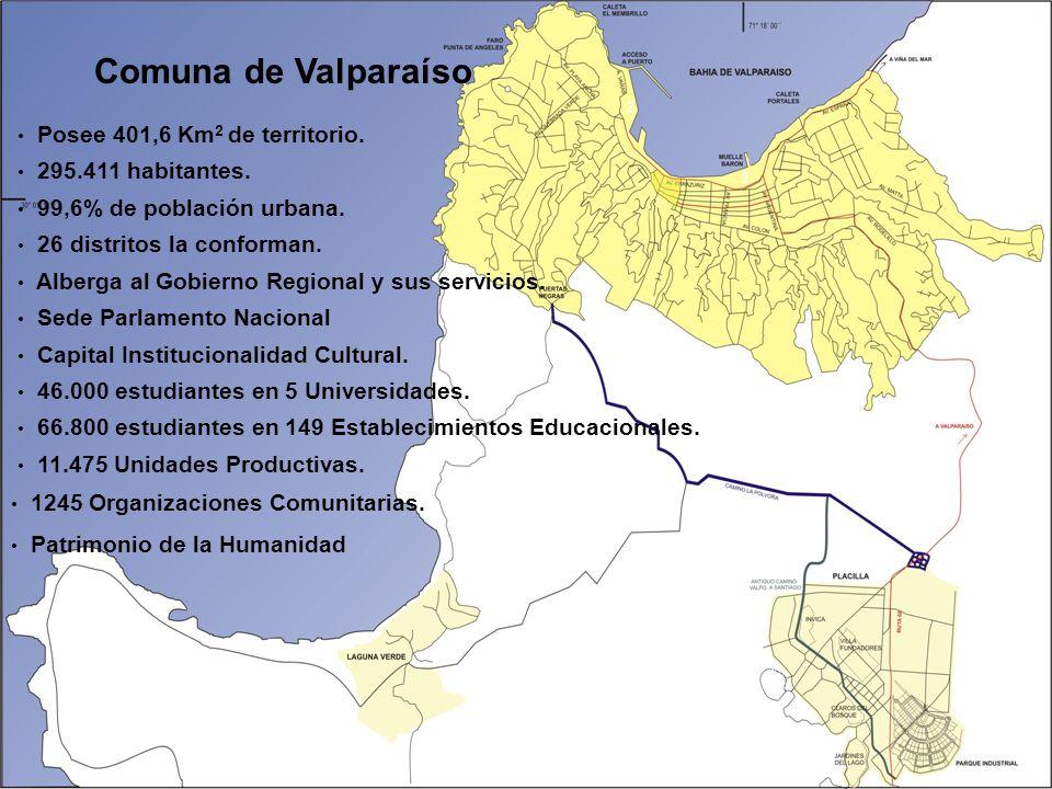 Comuna de Valparaíso Posee 401,6 Km 2 de territorio.