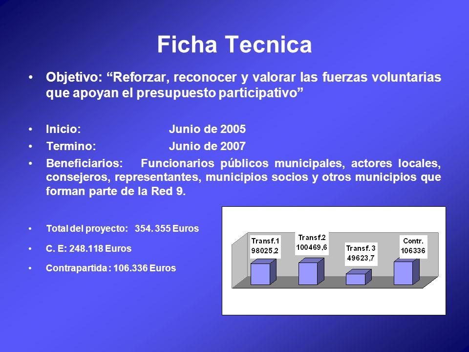 Ficha Tecnica Objetivo: Reforzar, reconocer y valorar las fuerzas voluntarias que apoyan el presupuesto participativo Inicio: Junio de 2005 Termino: J