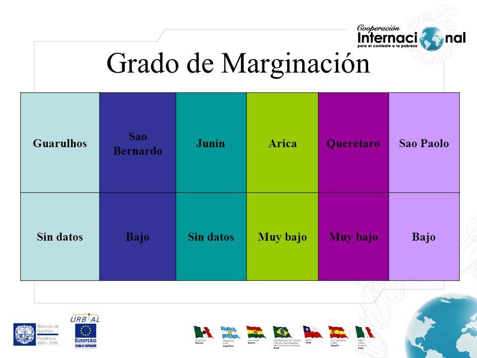 Grado de Marginación Guarulhos Sao Bernardo JuninAricaQuerétaroSao Paolo Sin datosBajoSin datosMuy bajo Bajo