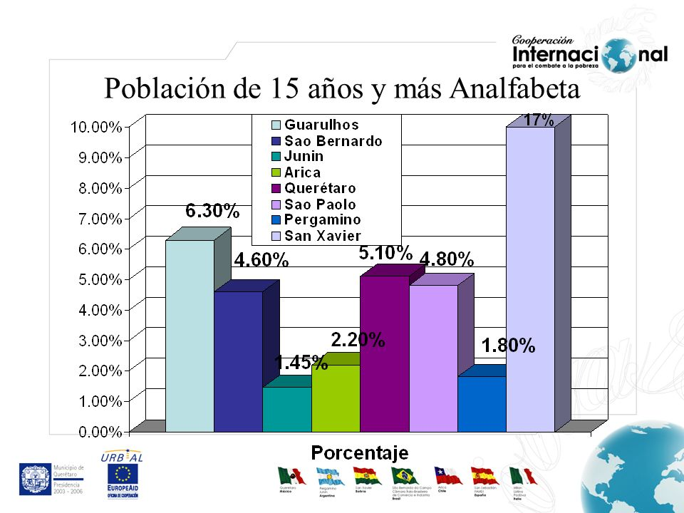 Población de 15 años y más Analfabeta