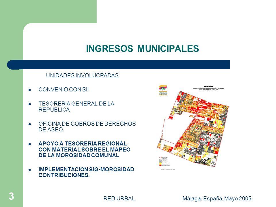 RED URBALMálaga, España, Mayo 2005.- 2 USO DE SUELO PREDIAL