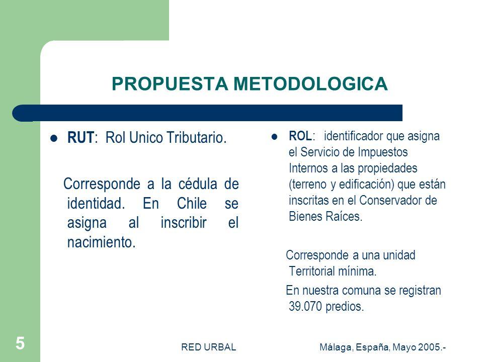 RED URBALMálaga, España, Mayo 2005.- 4 LA POBREZA EN EL BOSQUE Morosidad Contribuciones Beneficiarios Prog. Puente 2.500 inscritos 3.800 predios pagan