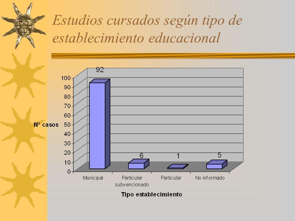 Estudios cursados según tipo de establecimiento educacional