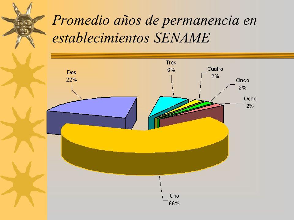 Promedio años de permanencia en establecimientos SENAME