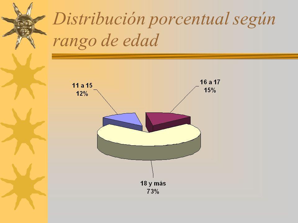 Distribución porcentual según rango de edad