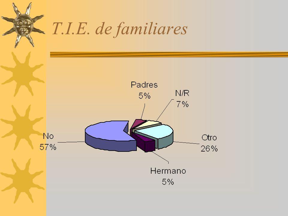 T.I.E. de familiares