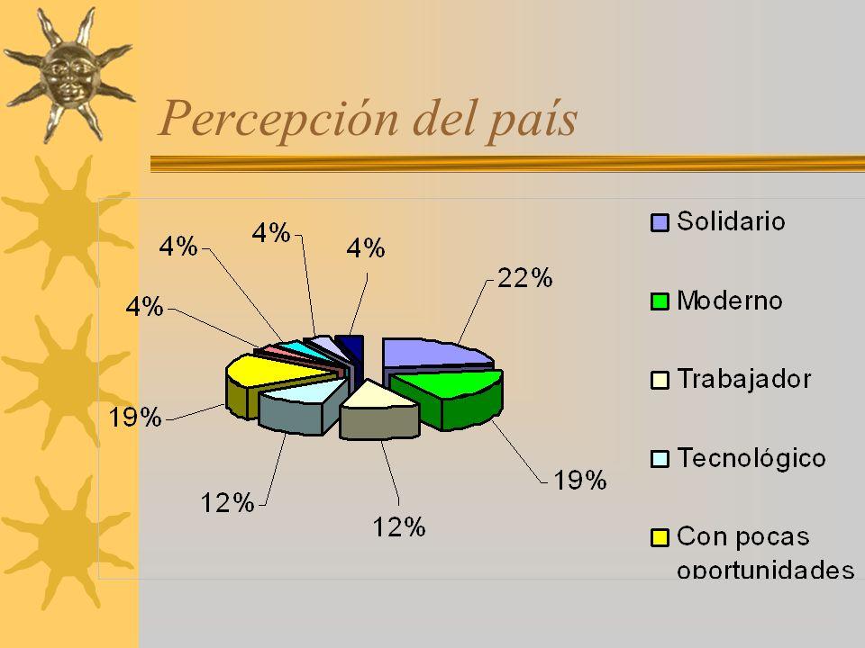 Percepción del país