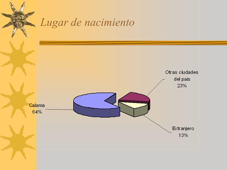 Años de residencia en Calama