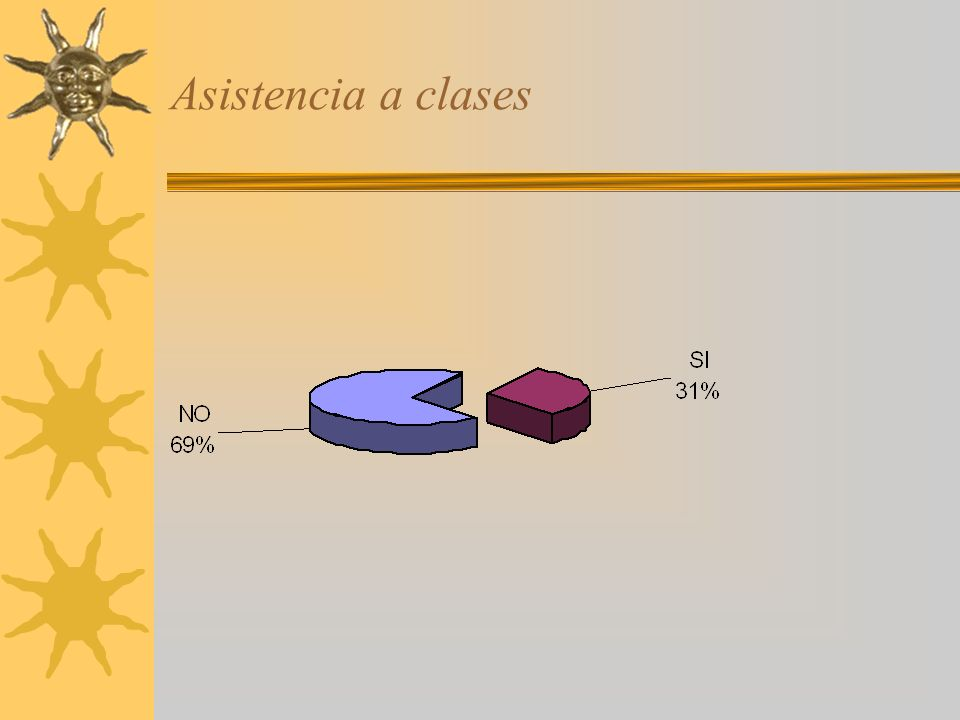 Asistencia a clases