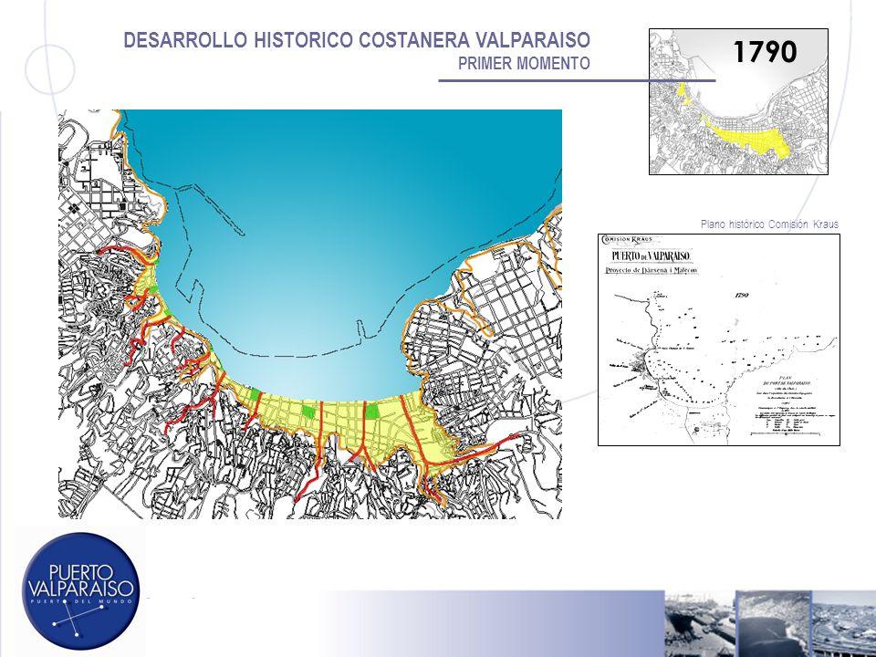 DESARROLLO HISTORICO COSTANERA VALPARAISO PRIMER MOMENTO 1790 Plano histórico Comisión Kraus