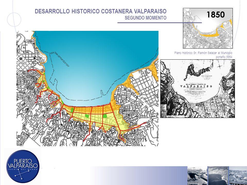 DESARROLLO HISTORICO COSTANERA VALPARAISO SEGUNDO MOMENTO Plano histórico Sr. Ramón Salazar al Municipio porteño 1854 1850