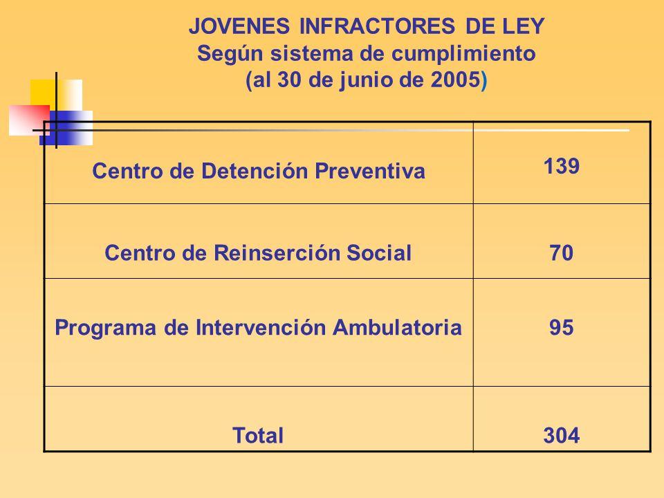 DelitosIncidencia (causas) 69 % Contra las personas 66.3 Contra la propiedad18 17,3 Contra la moral 21.9 Tráfico ilegal de estupefacientes 1514.4 Total 104100%