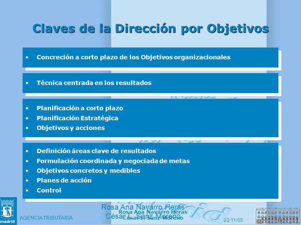 7 Agencia Tributaria Rosa Ana Navarro Heras César L. Sanz Moreno AGENCIA TRIBUTARIA 22/11/05 Rosa Ana Navarro Heras César L. Sanz Moreno Claves de la