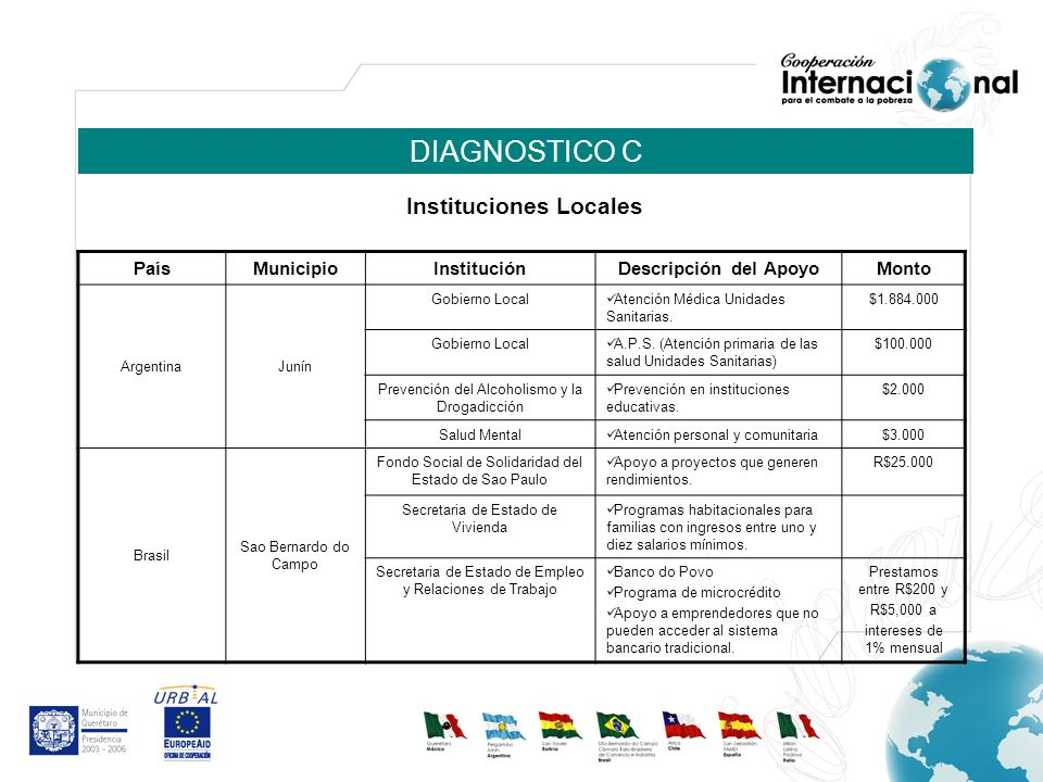 DIAGNOSTICO C PaísMunicipio InstituciónDescripción del ApoyoMonto ArgentinaJunín Gobierno Local Atención Médica Unidades Sanitarias.