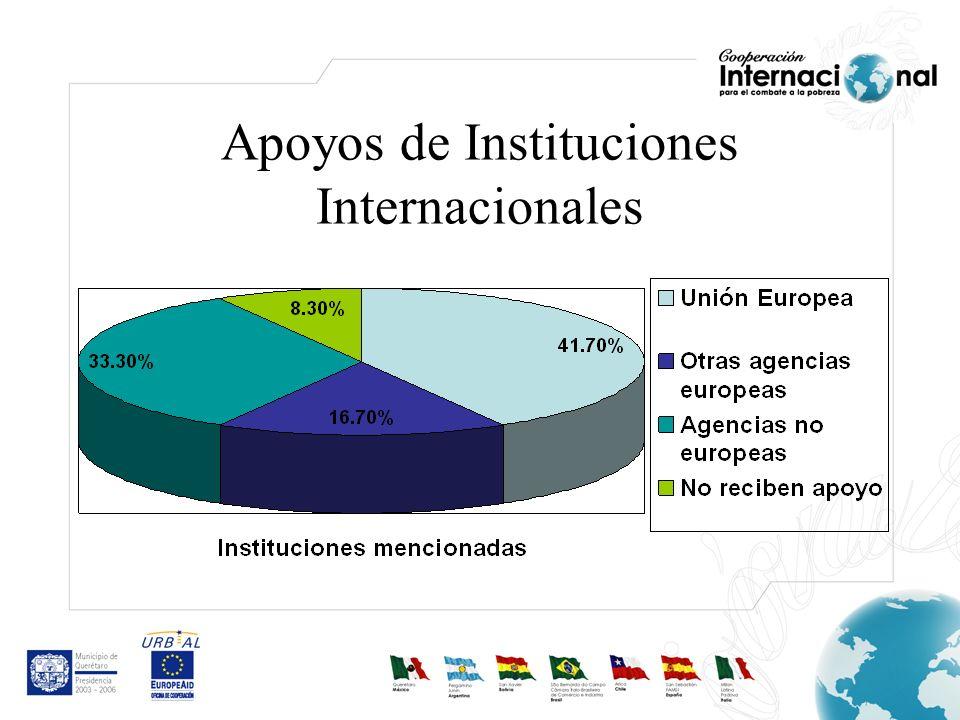 Apoyos de Instituciones Internacionales