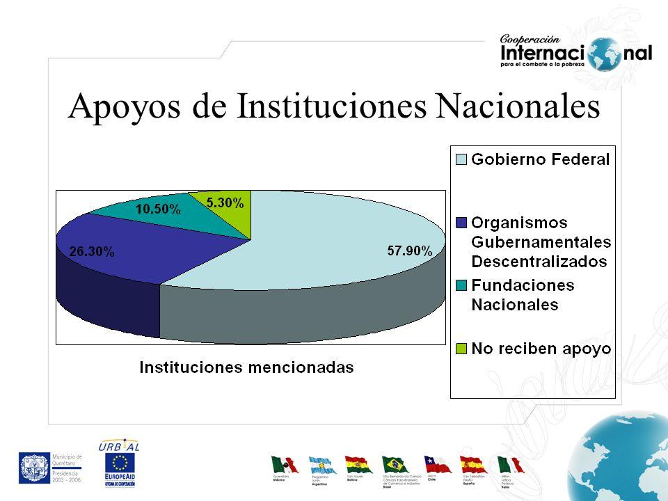 Apoyos de Instituciones Nacionales