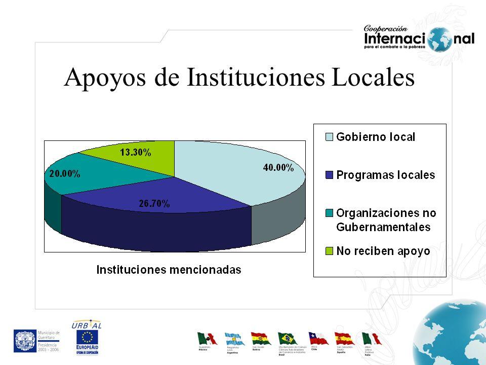 Apoyos de Instituciones Locales