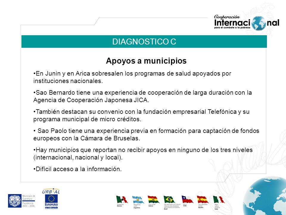 DIAGNOSTICO C Apoyos a municipios En Junin y en Arica sobresalen los programas de salud apoyados por instituciones nacionales. Sao Bernardo tiene una