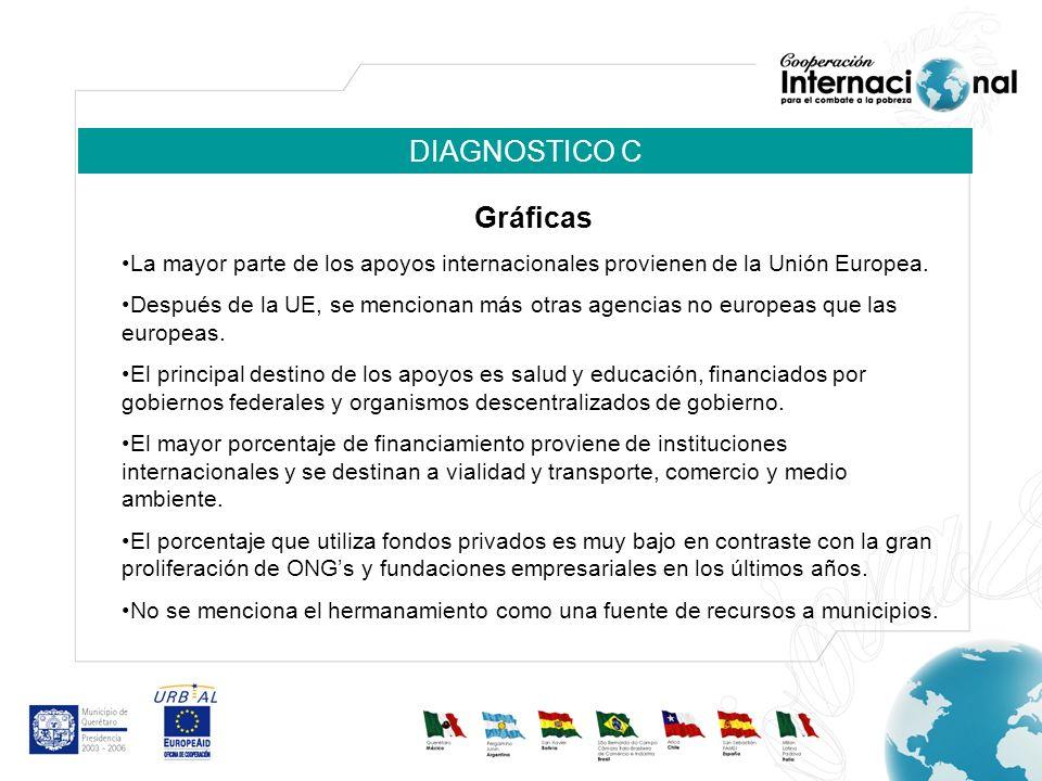 DIAGNOSTICO C Gráficas La mayor parte de los apoyos internacionales provienen de la Unión Europea.