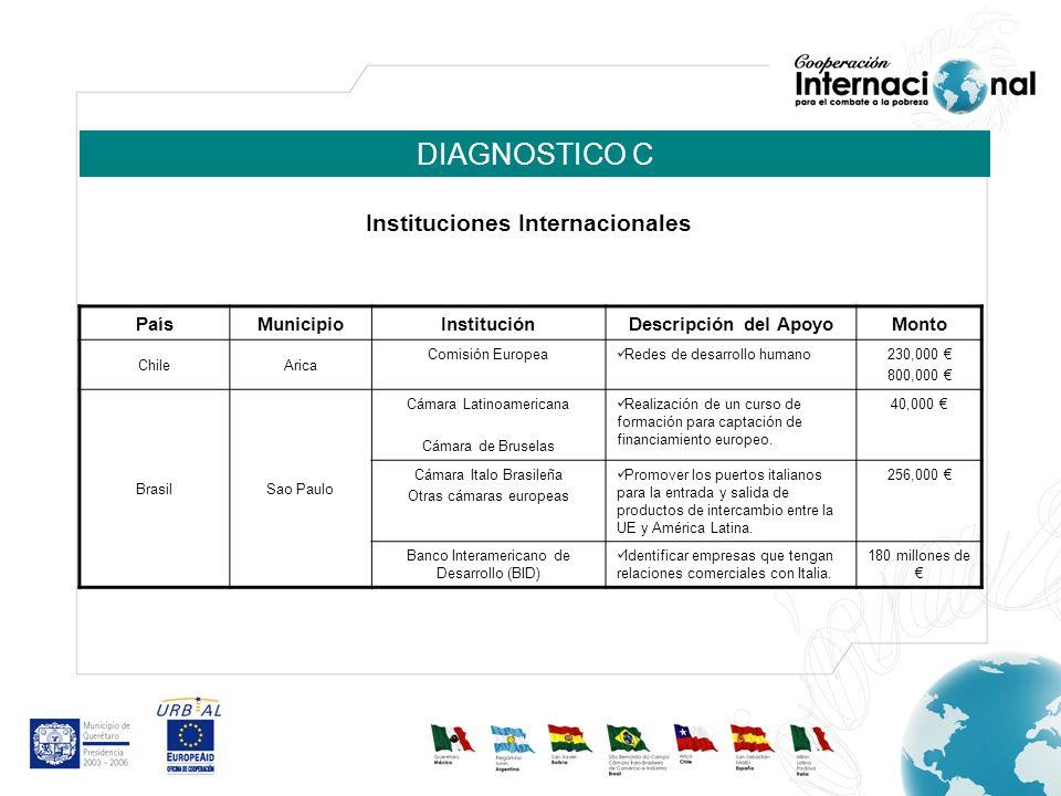 DIAGNOSTICO C PaísMunicipio InstituciónDescripción del ApoyoMonto ChileArica Comisión Europea Redes de desarrollo humano230,000 800,000 BrasilSao Paul