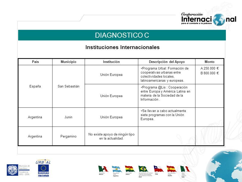DIAGNOSTICO C PaísMunicipio InstituciónDescripción del ApoyoMonto ChileArica CONACE (Consejo Nacional para el Control de Estupefacientes) Programa PREVIENE para prevenir el consumo y tráfico de drogas.