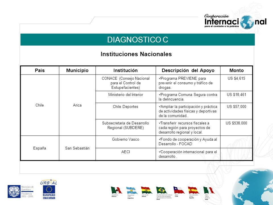 DIAGNOSTICO C PaísMunicipio InstituciónDescripción del ApoyoMonto ChileArica CONACE (Consejo Nacional para el Control de Estupefacientes) Programa PRE