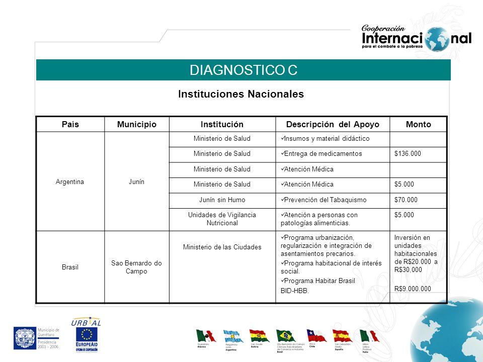 DIAGNOSTICO C PaísMunicipio InstituciónDescripción del ApoyoMonto ArgentinaJunín Ministerio de Salud Insumos y material didáctico Ministerio de Salud