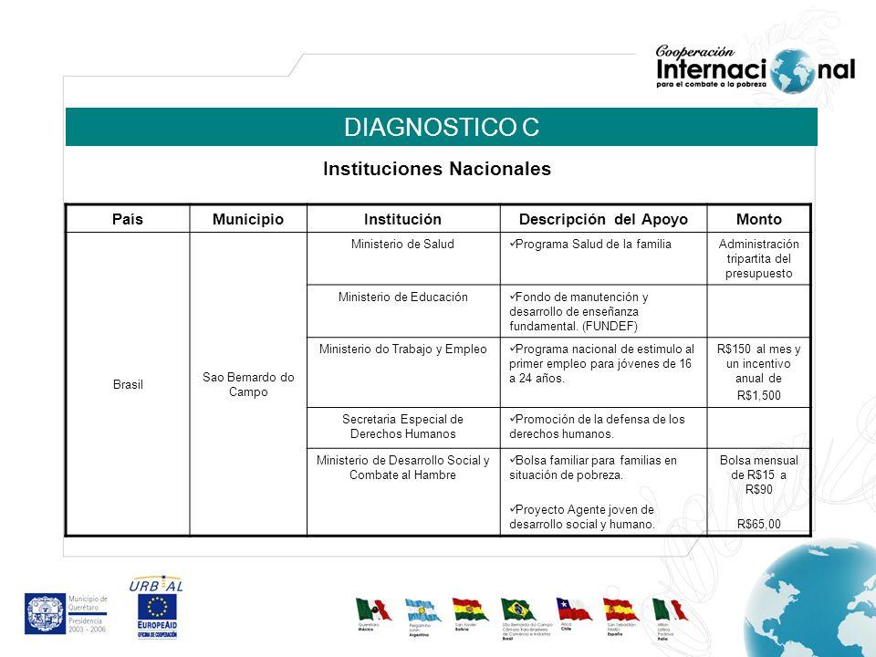 DIAGNOSTICO C PaísMunicipio InstituciónDescripción del ApoyoMonto Brasil Sao Bernardo do Campo Ministerio de Salud Programa Salud de la familiaAdminis