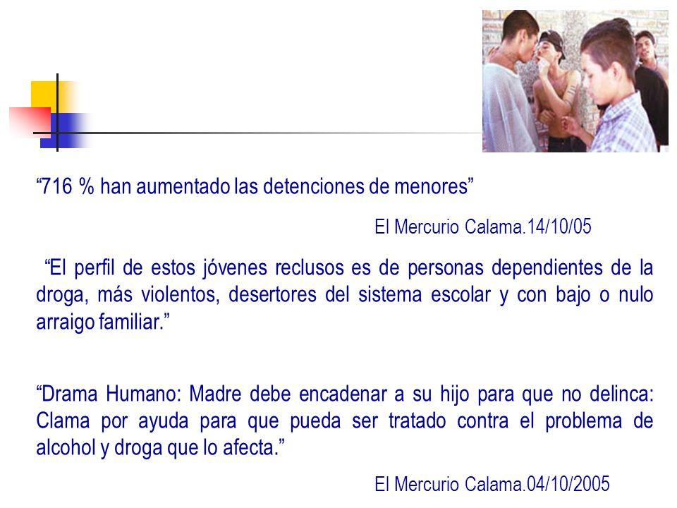 716 % han aumentado las detenciones de menores El Mercurio Calama.14/10/05 El perfil de estos jóvenes reclusos es de personas dependientes de la droga, más violentos, desertores del sistema escolar y con bajo o nulo arraigo familiar.