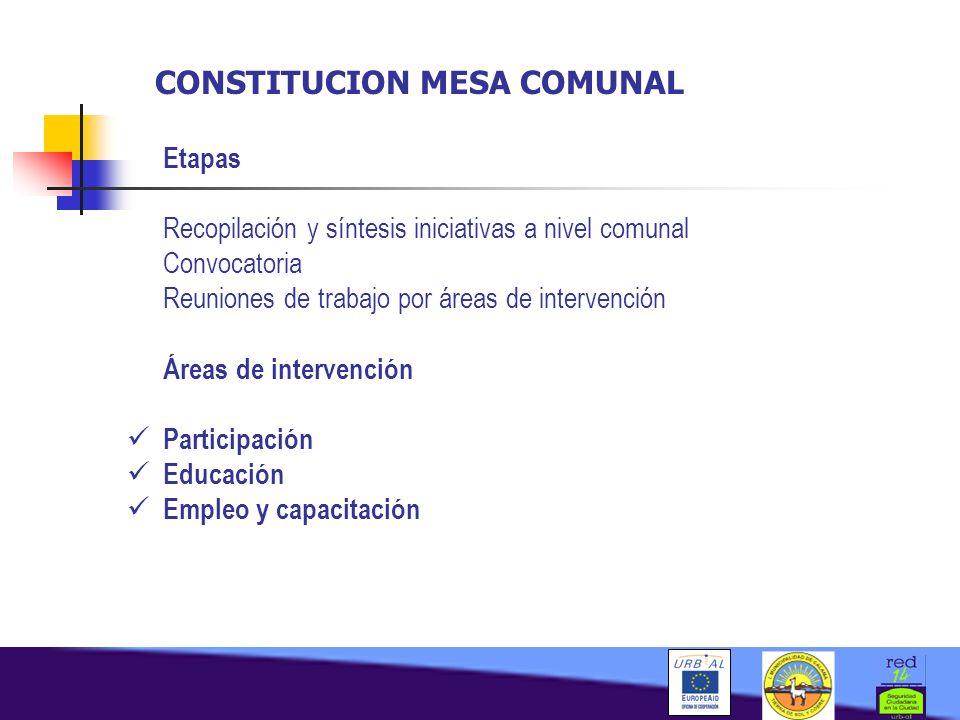 CONSTITUCION MESA COMUNAL Etapas Recopilación y síntesis iniciativas a nivel comunal Convocatoria Reuniones de trabajo por áreas de intervención Áreas de intervención Participación Educación Empleo y capacitación