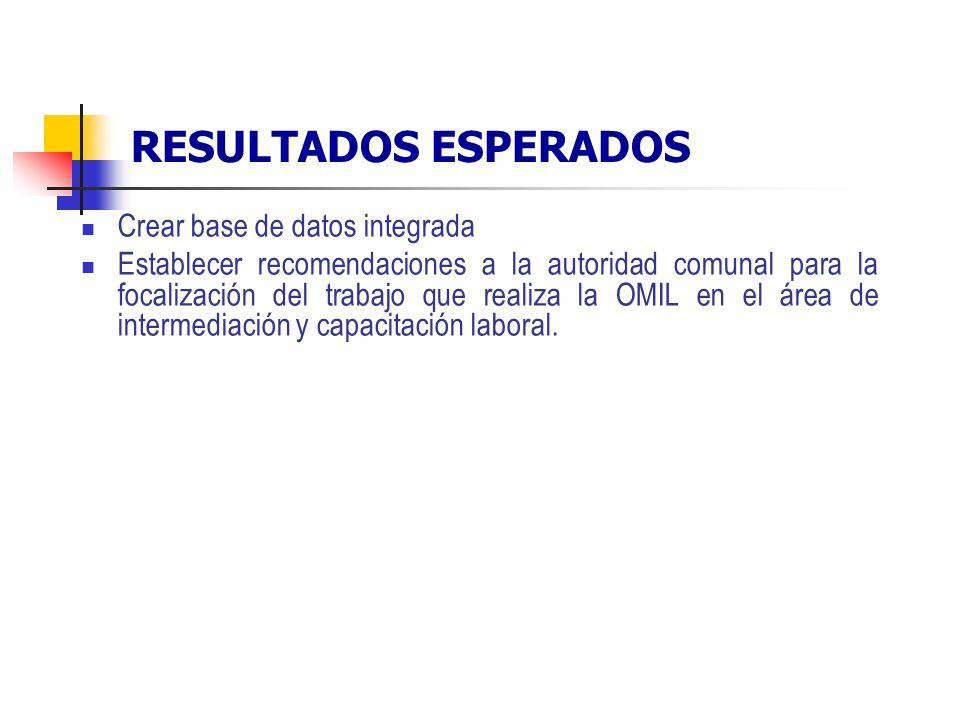 RESULTADOS ESPERADOS Crear base de datos integrada Establecer recomendaciones a la autoridad comunal para la focalización del trabajo que realiza la OMIL en el área de intermediación y capacitación laboral.