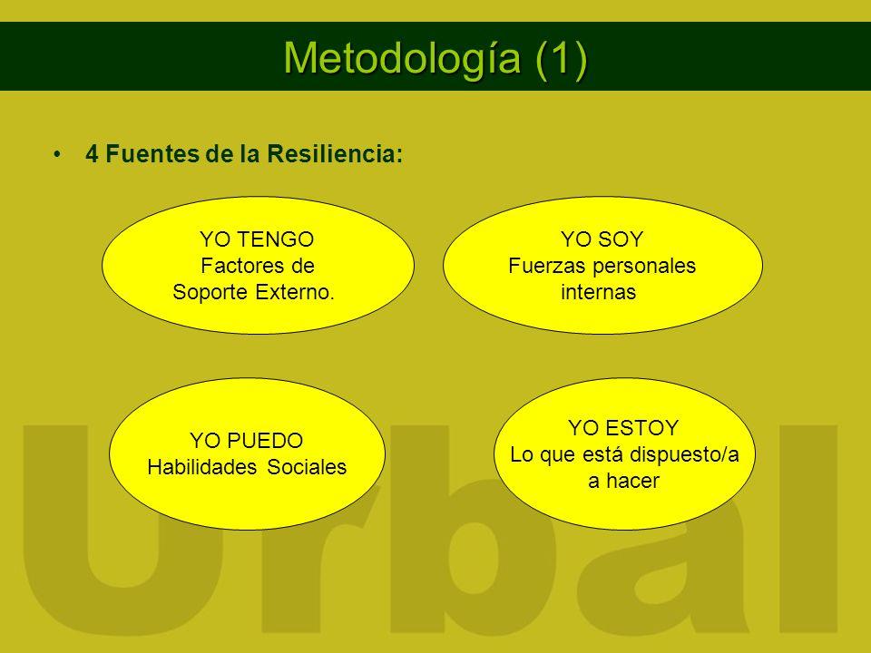 Metodología (1) 4 Fuentes de la Resiliencia: YO TENGO Factores de Soporte Externo.