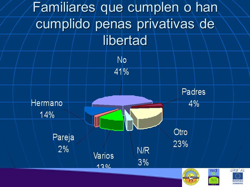 Familiares que cumplen o han cumplido penas privativas de libertad